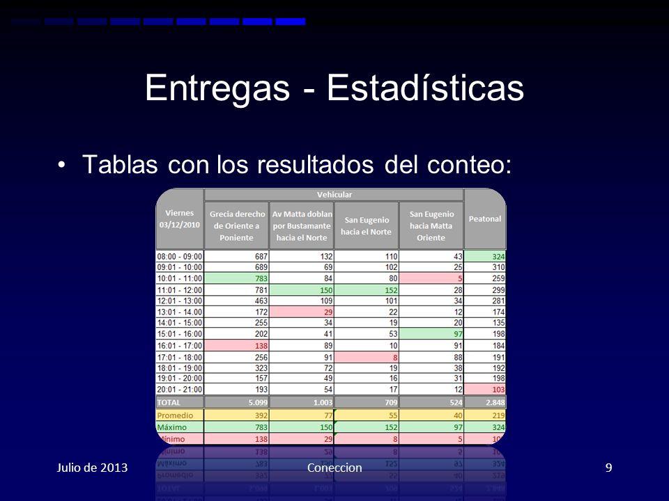 Entregas - Estadísticas Tablas con los resultados del conteo: Julio de 2013Coneccion9