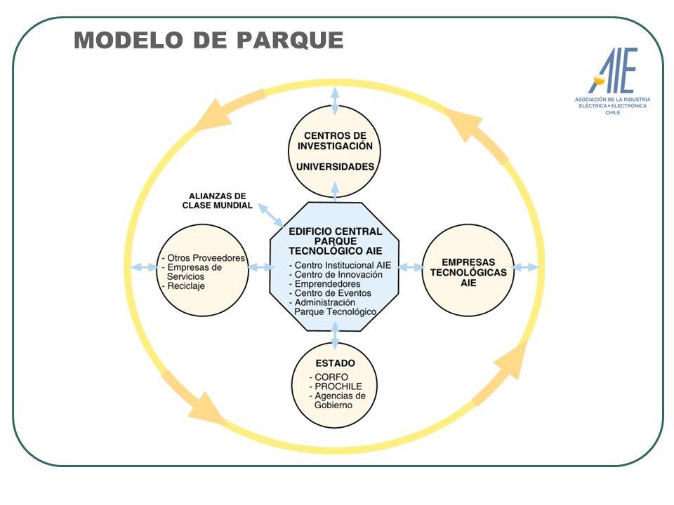 OBJETIVOS Ser un cluster localizado de capacidades tecnológicas y de innovación.