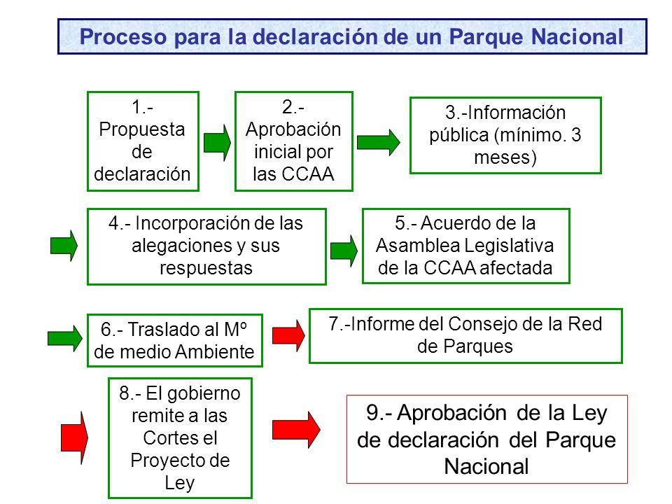 1.- Propuesta de declaración 2.- Aprobación inicial por las CCAA 3.-Información pública (mínimo. 3 meses) 4.- Incorporación de las alegaciones y sus r