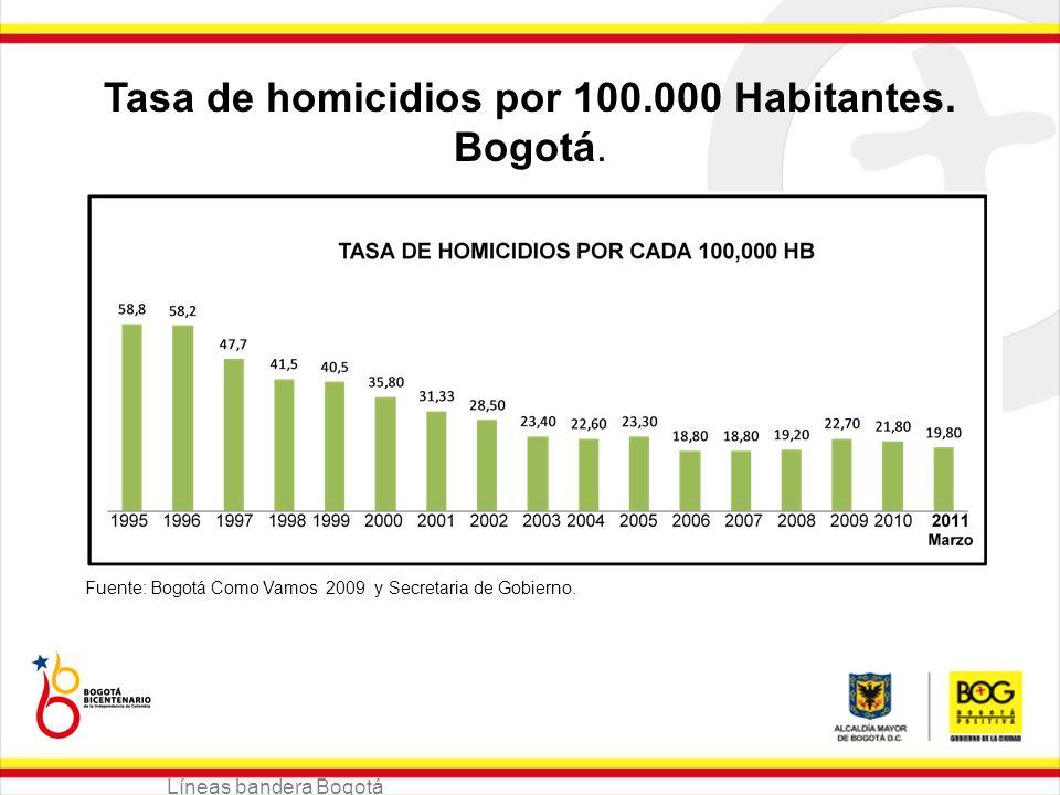 Líneas bandera Bogotá Tasa de homicidios por 100.000 Habitantes. Bogotá. Fuente: Bogotá Como Vamos 2009 y Secretaria de Gobierno.
