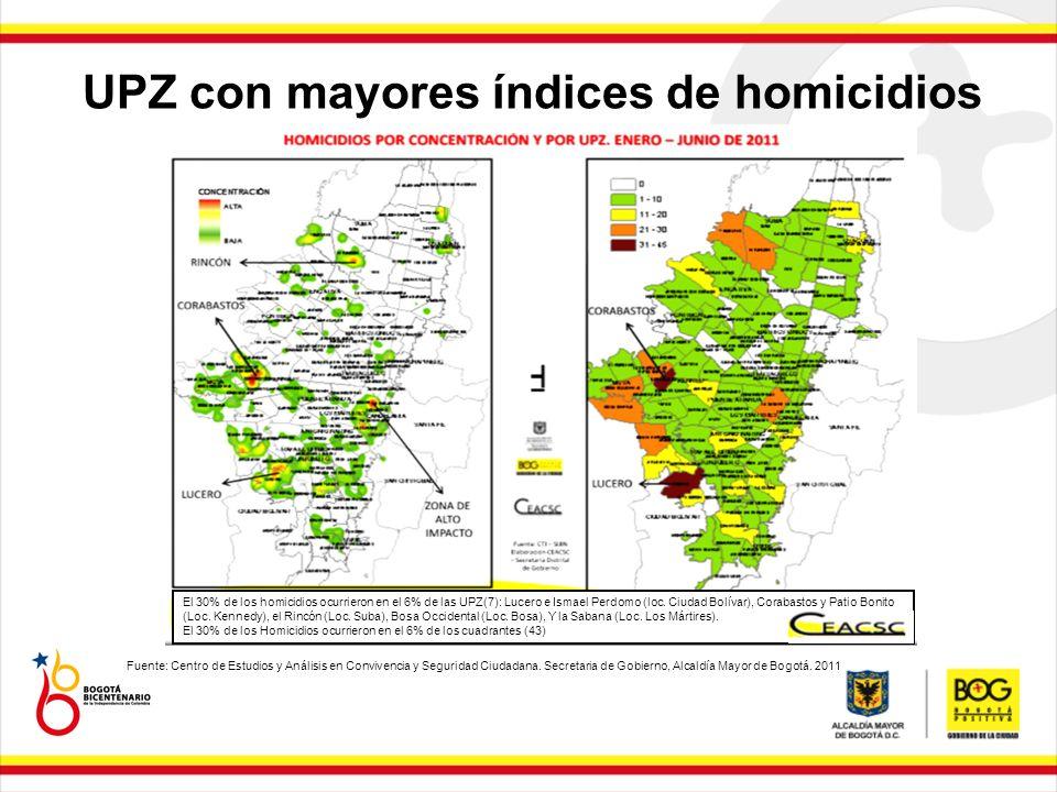 UPZ con mayores índices de homicidios Fuente: Centro de Estudios y Análisis en Convivencia y Seguridad Ciudadana. Secretaria de Gobierno, Alcaldía May