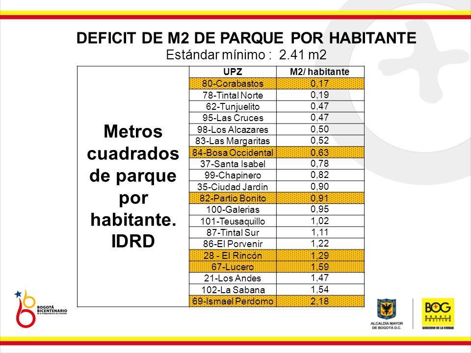 Metros cuadrados de parque por habitante. IDRD UPZM2/ habitante 80-Corabastos0,17 78-Tintal Norte 0,19 62-Tunjuelito 0,47 95-Las Cruces 0,47 98-Los Al