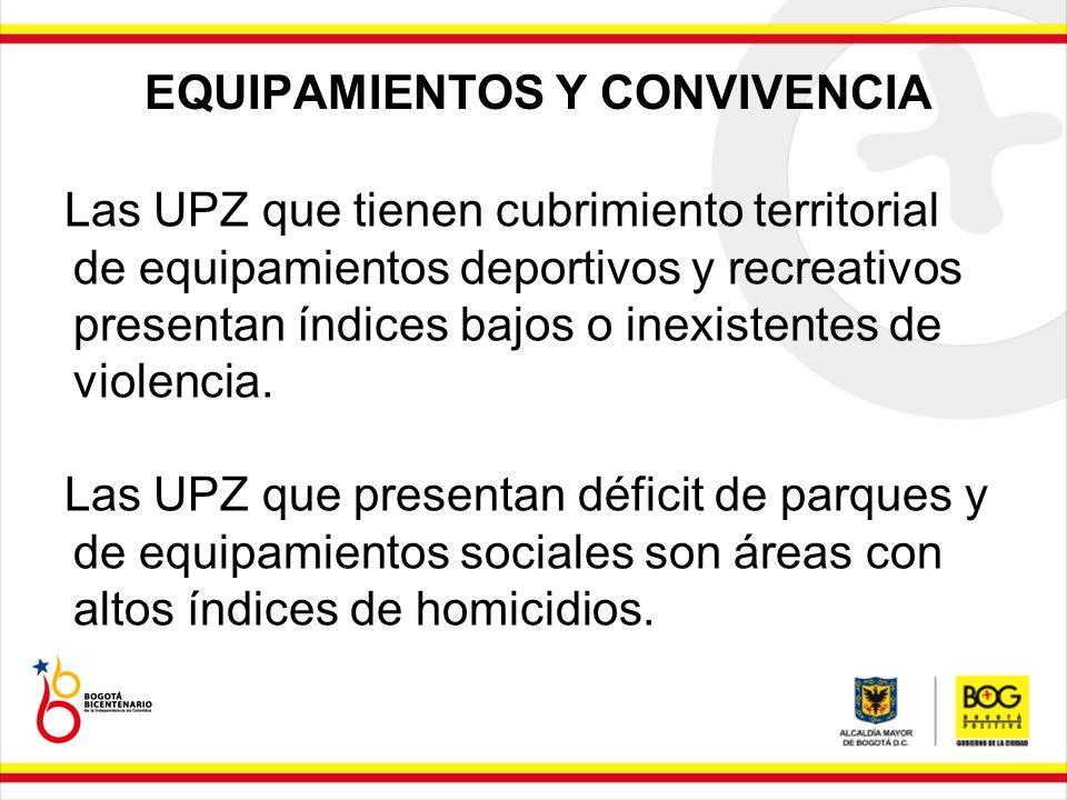 EQUIPAMIENTOS Y CONVIVENCIA Las UPZ que tienen cubrimiento territorial de equipamientos deportivos y recreativos presentan índices bajos o inexistente