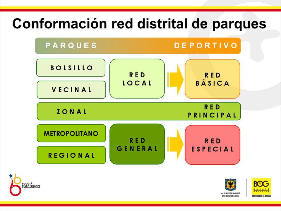 Conformación red distrital de parques