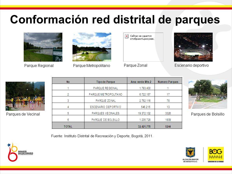 Fuente: Instituto Distrital de Recreación y Deporte, Bogotá, 2011. Parque RegionalParque Metropolitano Parque ZonalEscenario deportivo Parques de Veci