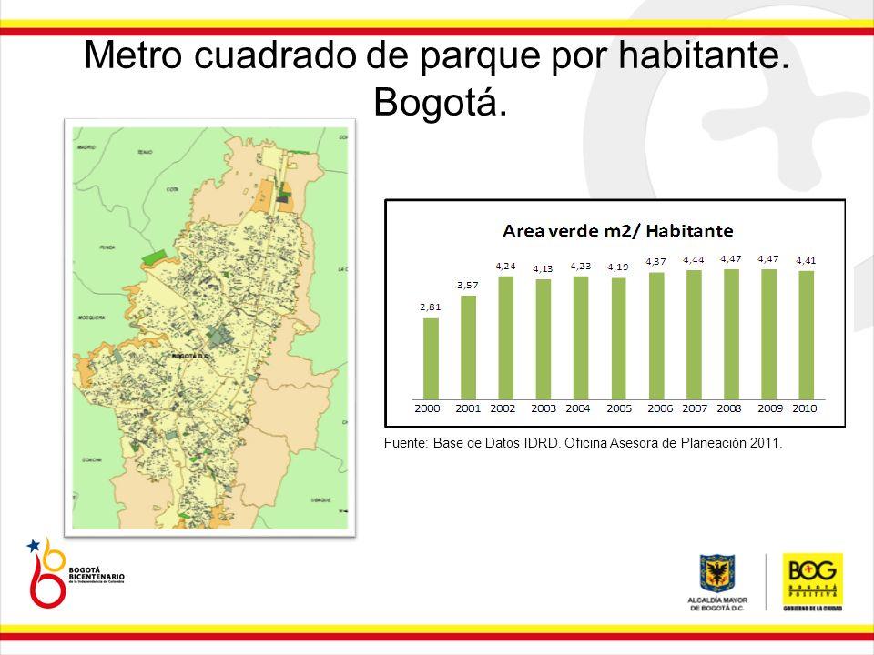 Metro cuadrado de parque por habitante. Bogotá. Fuente: Base de Datos IDRD. Oficina Asesora de Planeación 2011.