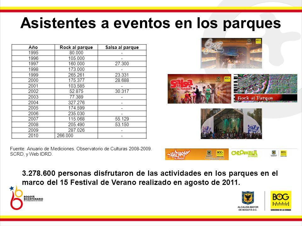 Asistentes a eventos en los parques 3.278.600 personas disfrutaron de las actividades en los parques en el marco del 15 Festival de Verano realizado e