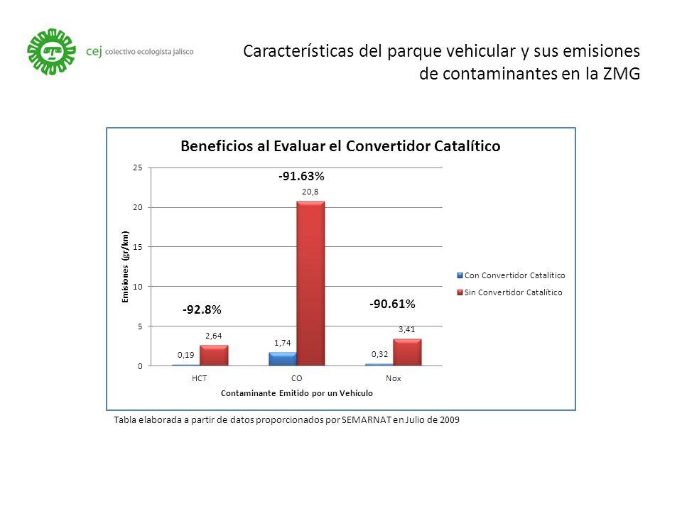 Características del parque vehicular y sus emisiones de contaminantes en la ZMG Tabla elaborada a partir de datos proporcionados por SEMARNAT en Julio de 2009