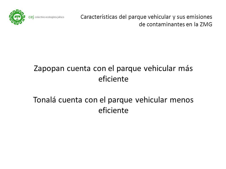Características del parque vehicular y sus emisiones de contaminantes en la ZMG Zapopan cuenta con el parque vehicular más eficiente Tonalá cuenta con el parque vehicular menos eficiente