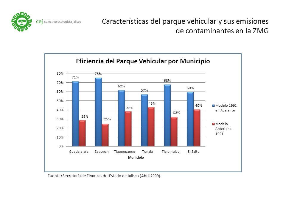 Características del parque vehicular y sus emisiones de contaminantes en la ZMG Fuente: Secretaría de Finanzas del Estado de Jalisco (Abril 2009).