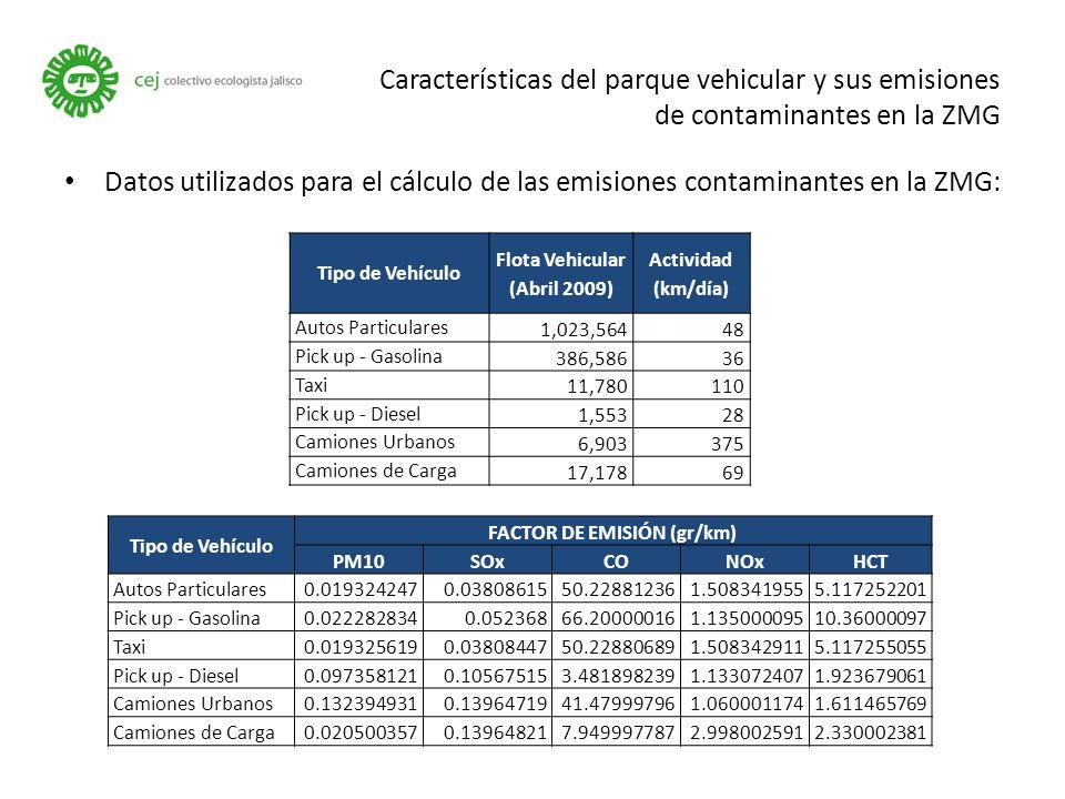 Datos utilizados para el cálculo de las emisiones contaminantes en la ZMG: Características del parque vehicular y sus emisiones de contaminantes en la ZMG Tipo de Vehículo Flota Vehicular (Abril 2009) Actividad (km/día) Autos Particulares1,023,56448 Pick up - Gasolina386,58636 Taxi11,780110 Pick up - Diesel1,55328 Camiones Urbanos6,903375 Camiones de Carga17,17869 Tipo de Vehículo FACTOR DE EMISIÓN (gr/km) PM10SOxCONOxHCT Autos Particulares0.0193242470.0380861550.228812361.5083419555.117252201 Pick up - Gasolina0.0222828340.05236866.200000161.13500009510.36000097 Taxi0.0193256190.0380844750.228806891.5083429115.117255055 Pick up - Diesel0.0973581210.105675153.4818982391.1330724071.923679061 Camiones Urbanos0.1323949310.1396471941.479997961.0600011741.611465769 Camiones de Carga0.0205003570.139648217.9499977872.9980025912.330002381