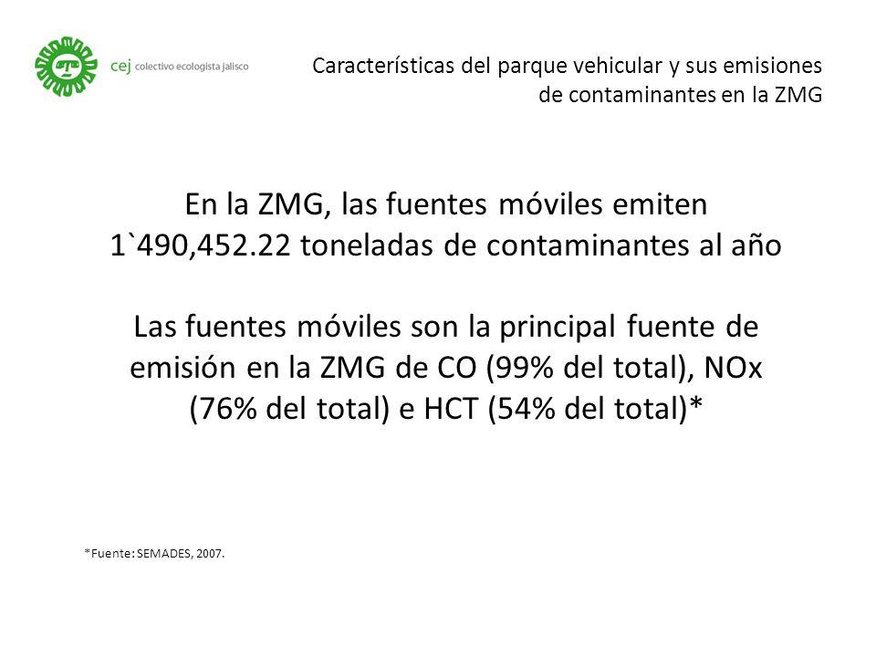 Características del parque vehicular y sus emisiones de contaminantes en la ZMG En la ZMG, las fuentes móviles emiten 1`490,452.22 toneladas de contaminantes al año Las fuentes móviles son la principal fuente de emisión en la ZMG de CO (99% del total), NOx (76% del total) e HCT (54% del total)* *Fuente: SEMADES, 2007.