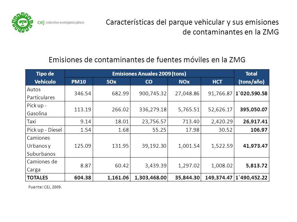 Características del parque vehicular y sus emisiones de contaminantes en la ZMG Tipo de Vehículo Emisiones Anuales 2009 (tons) Total (tons/año) PM10SOxCONOxHCT Autos Particulares 346.54682.99900,745.3227,048.8691,766.871`020,590.58 Pick up - Gasolina 113.19266.02336,279.185,765.5152,626.17395,050.07 Taxi9.1418.0123,756.57713.402,420.2926,917.41 Pick up - Diesel1.541.6855.2517.9830.52106.97 Camiones Urbanos y Suburbanos 125.09131.9539,192.301,001.541,522.5941,973.47 Camiones de Carga 8.8760.423,439.391,297.021,008.025,813.72 TOTALES604.381,161.061,303,468.0035,844.30149,374.471`490,452.22 Emisiones de contaminantes de fuentes móviles en la ZMG Fuente: CEJ, 2009.