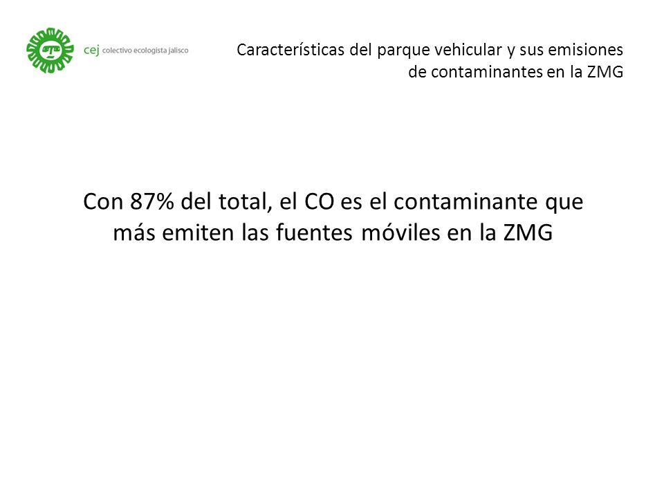 Características del parque vehicular y sus emisiones de contaminantes en la ZMG Con 87% del total, el CO es el contaminante que más emiten las fuentes móviles en la ZMG