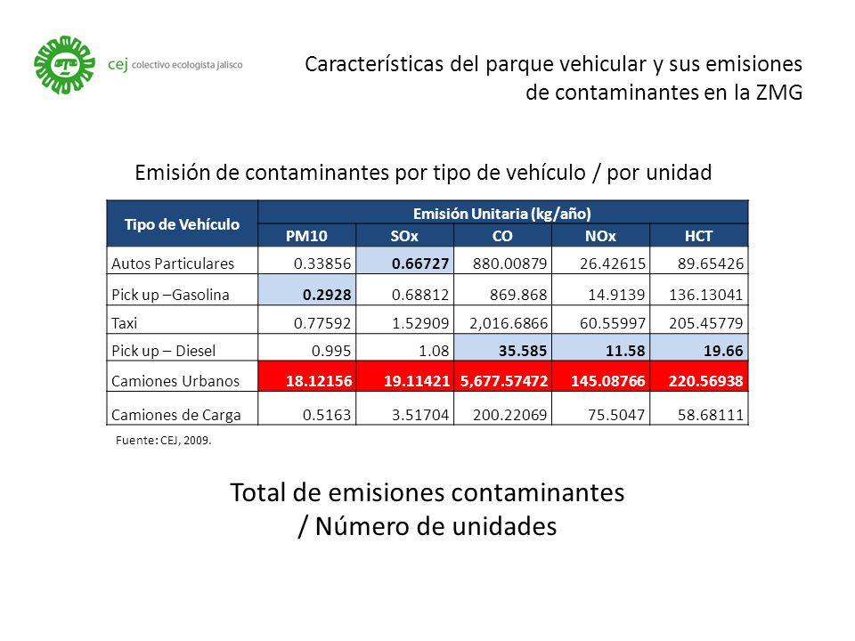 Características del parque vehicular y sus emisiones de contaminantes en la ZMG Emisión de contaminantes por tipo de vehículo / por unidad Tipo de Vehículo Emisión Unitaria (kg/año) PM10SOxCONOxHCT Autos Particulares0.338560.66727880.0087926.4261589.65426 Pick up –Gasolina0.29280.68812869.86814.9139136.13041 Taxi0.775921.529092,016.686660.55997205.45779 Pick up – Diesel0.9951.0835.58511.5819.66 Camiones Urbanos18.1215619.114215,677.57472145.08766220.56938 Camiones de Carga0.51633.51704200.2206975.504758.68111 Fuente: CEJ, 2009.