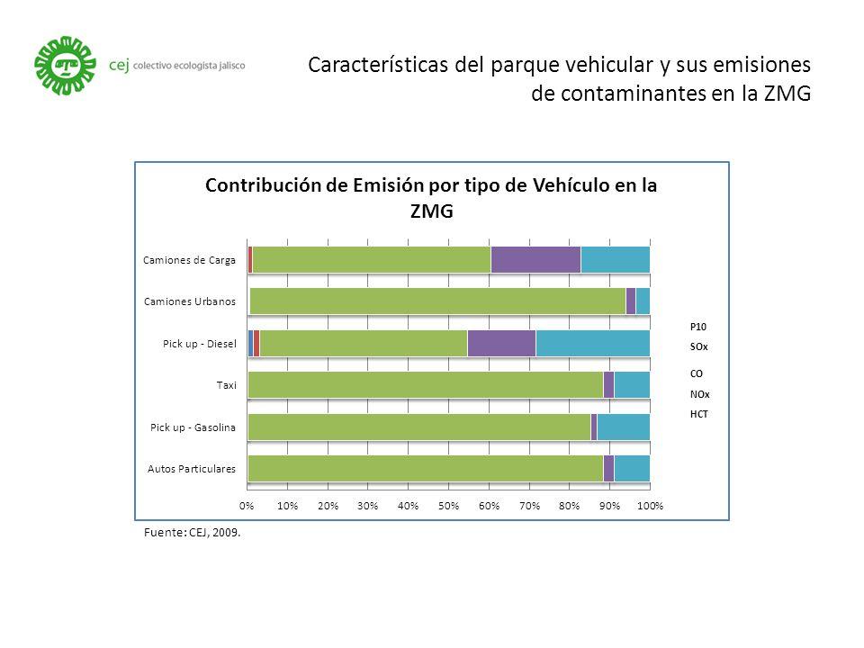 Características del parque vehicular y sus emisiones de contaminantes en la ZMG Fuente: CEJ, 2009.