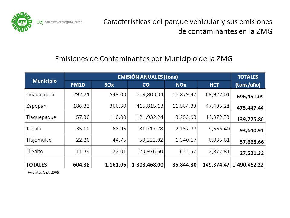 Características del parque vehicular y sus emisiones de contaminantes en la ZMG Emisiones de Contaminantes por Municipio de la ZMG Municipio EMISIÓN ANUALES (tons) TOTALES (tons/año) PM10SOxCONOxHCT Guadalajara292.21549.03609,803.3416,879.4768,927.04 696,451.09 Zapopan186.33366.30415,815.1311,584.3947,495.28 475,447.44 Tlaquepaque57.30110.00121,932.243,253.9314,372.33 139,725.80 Tonalá35.0068.9681,717.782,152.779,666.40 93,640.91 Tlajomulco22.2044.7650,222.921,340.176,035.61 57,665.66 El Salto11.3422.0123,976.60633.572,877.81 27,521.32 TOTALES604.381,161.061´303,468.0035,844.30149,374.471`490,452.22 Fuente: CEJ, 2009.
