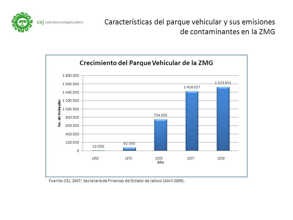 Características del parque vehicular y sus emisiones de contaminantes en la ZMG Fuente: CEJ, 2007; Secretaría de Finanzas del Estado de Jalisco (Abril 2009).