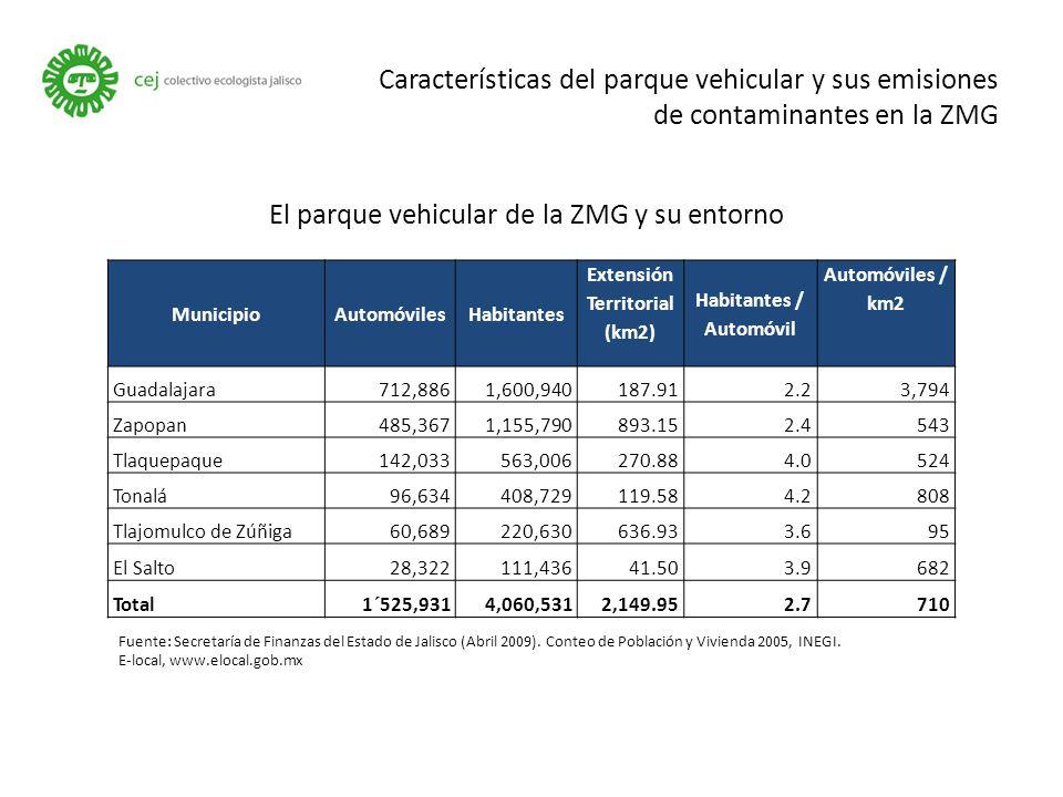 MunicipioAutomóvilesHabitantes Extensión Territorial (km2) Habitantes / Automóvil Automóviles / km2 Guadalajara712,8861,600,940187.912.23,794 Zapopan485,3671,155,790893.152.4543 Tlaquepaque142,033563,006270.884.0524 Tonalá96,634408,729119.584.2808 Tlajomulco de Zúñiga60,689220,630636.933.695 El Salto28,322111,43641.503.9682 Total1´525,9314,060,5312,149.952.7710 Características del parque vehicular y sus emisiones de contaminantes en la ZMG Fuente: Secretaría de Finanzas del Estado de Jalisco (Abril 2009).