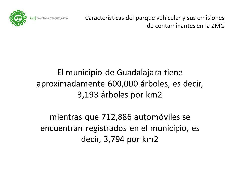 Características del parque vehicular y sus emisiones de contaminantes en la ZMG El municipio de Guadalajara tiene aproximadamente 600,000 árboles, es decir, 3,193 árboles por km2 mientras que 712,886 automóviles se encuentran registrados en el municipio, es decir, 3,794 por km2