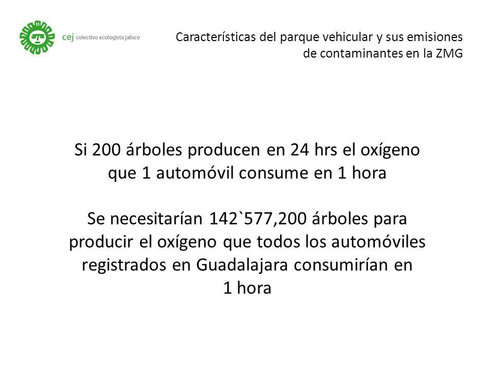 Características del parque vehicular y sus emisiones de contaminantes en la ZMG Si 200 árboles producen en 24 hrs el oxígeno que 1 automóvil consume en 1 hora Se necesitarían 142`577,200 árboles para producir el oxígeno que todos los automóviles registrados en Guadalajara consumirían en 1 hora