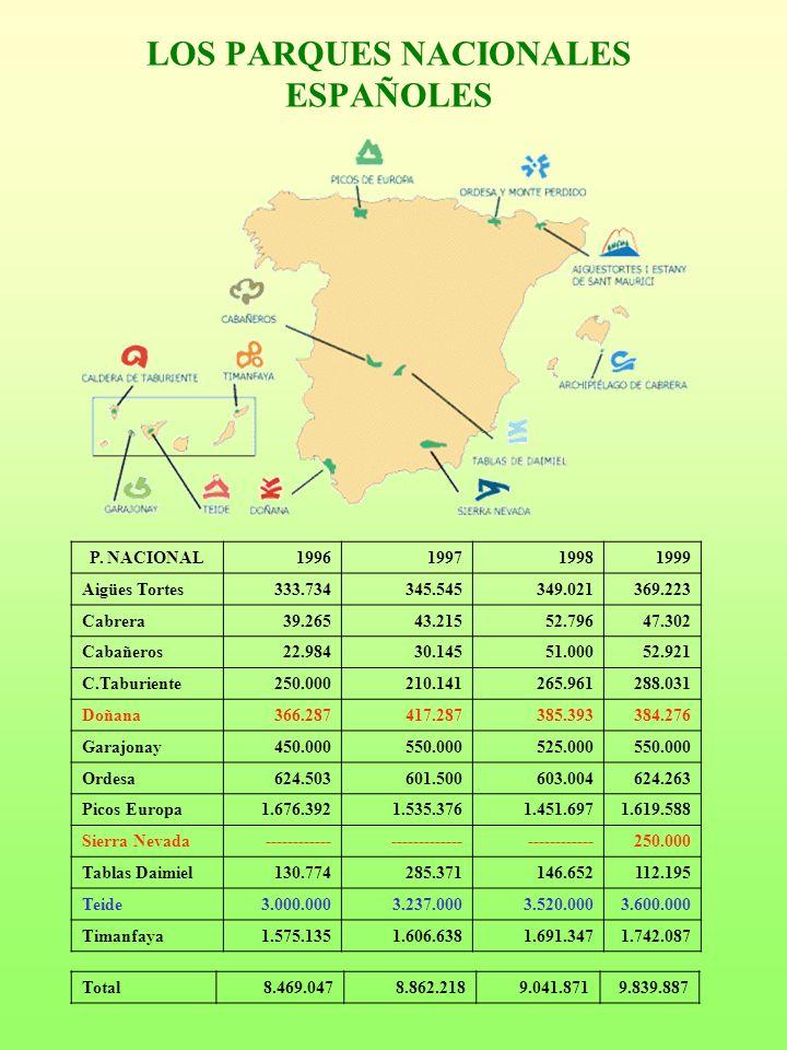 LOS PARQUES NACIONALES ESPAÑOLES P. NACIONAL1996199719981999 Aigües Tortes333.734345.545349.021369.223 Cabrera39.26543.21552.79647.302 Cabañeros22.984
