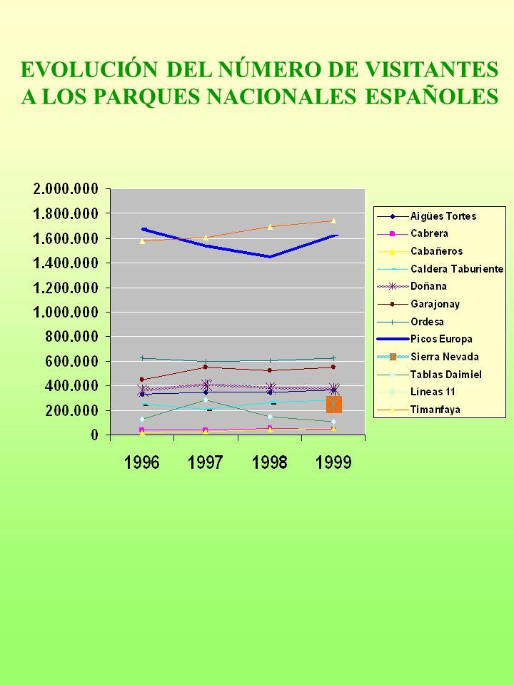 EVOLUCIÓN DEL NÚMERO DE VISITANTES A LOS PARQUES NACIONALES ESPAÑOLES