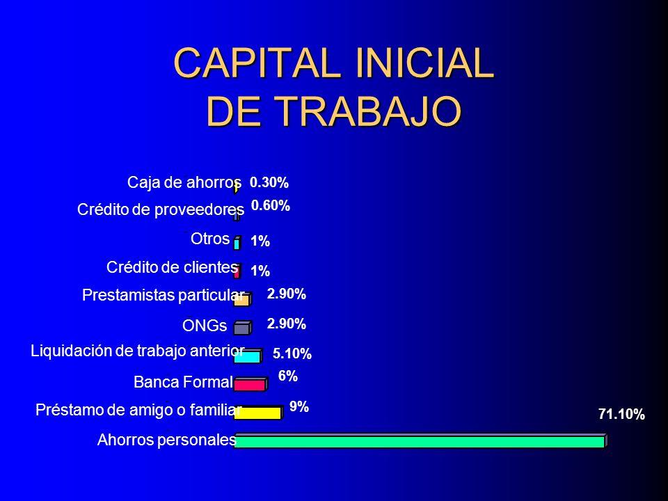 CAPITAL INICIAL DE TRABAJO 71.10% 9% 6% 5.10% 2.90% 1% 0.60% 0.30% Ahorros personales Préstamo de amigo o familiar Banca Formal Liquidación de trabajo