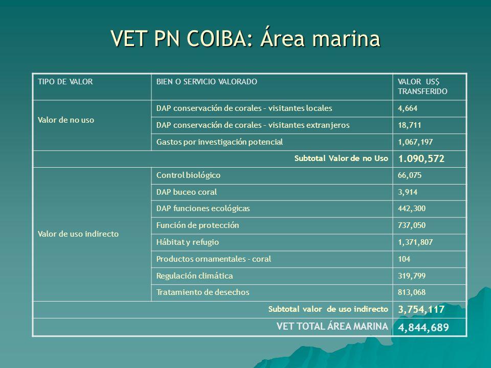 VET PN COIBA: Área marina TIPO DE VALORBIEN O SERVICIO VALORADOVALOR US$ TRANSFERIDO Valor de no uso DAP conservación de corales – visitantes locales4