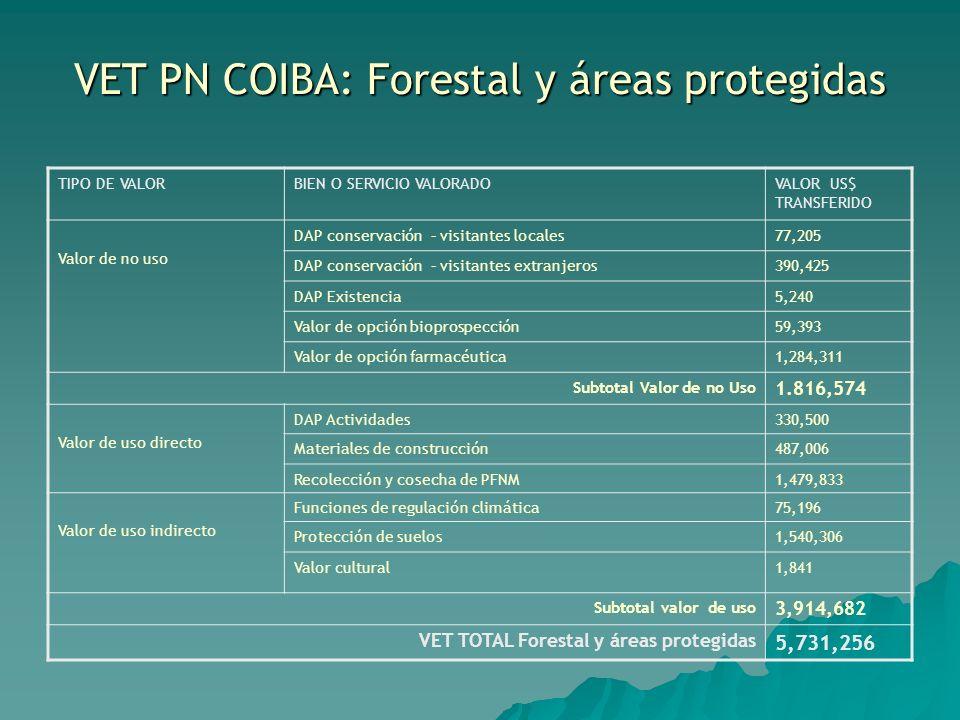 VET PN COIBA: Forestal y áreas protegidas TIPO DE VALORBIEN O SERVICIO VALORADOVALOR US$ TRANSFERIDO Valor de no uso DAP conservación – visitantes loc