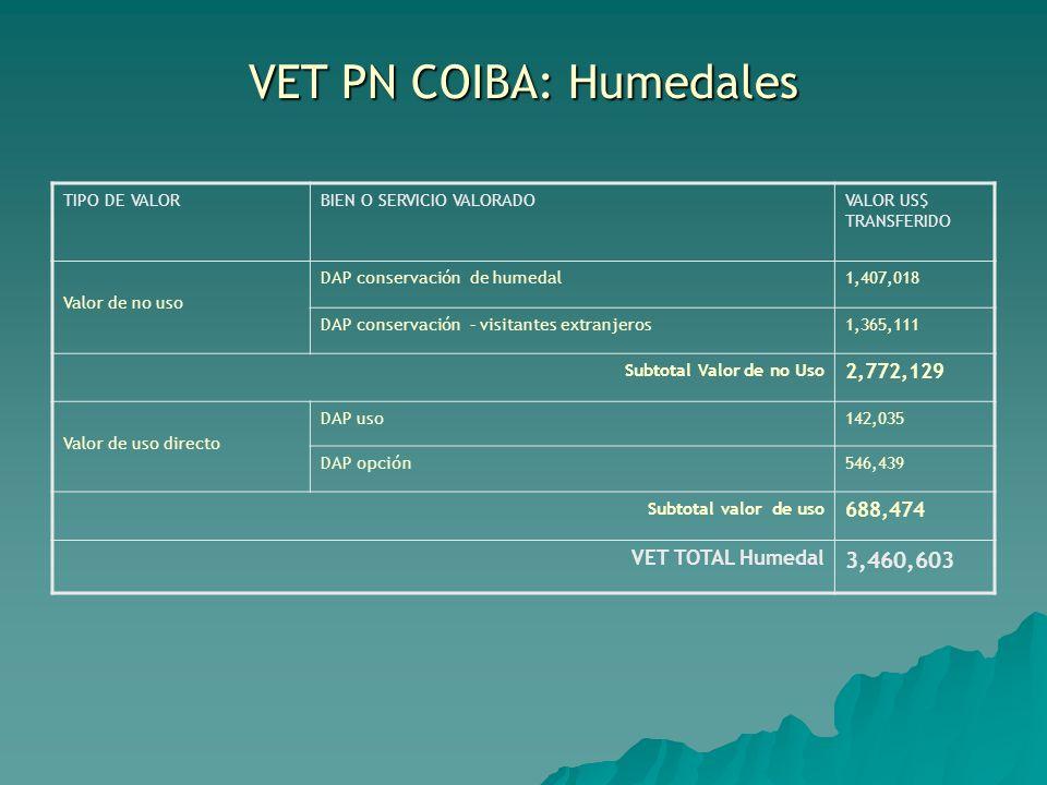 VET PN COIBA: Humedales TIPO DE VALORBIEN O SERVICIO VALORADOVALOR US$ TRANSFERIDO Valor de no uso DAP conservación de humedal1,407,018 DAP conservaci