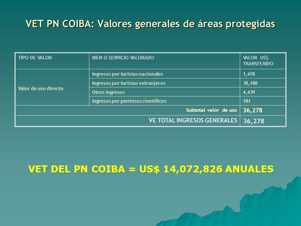VET PN COIBA: Valores generales de áreas protegidas TIPO DE VALORBIEN O SERVICIO VALORADOVALOR US$ TRANSFERIDO Valor de uso directo Ingresos por turis