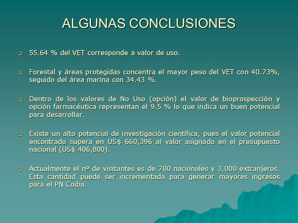 ALGUNAS CONCLUSIONES 55.64 % del VET corresponde a valor de uso. 55.64 % del VET corresponde a valor de uso. Forestal y áreas protegidas concentra el