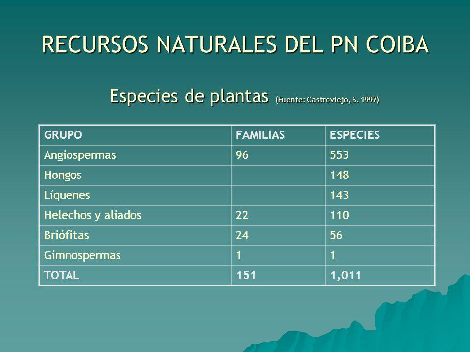 RECURSOS NATURALES DEL PN COIBA Especies de plantas (Fuente: Castroviejo, S. 1997) Especies de plantas (Fuente: Castroviejo, S. 1997) GRUPOFAMILIASESP