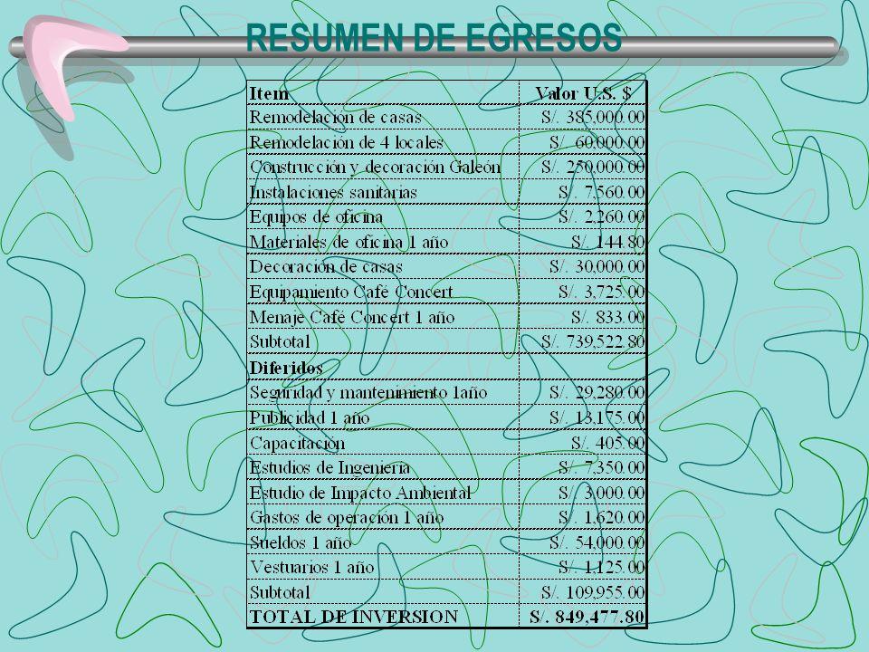 RESUMEN DE EGRESOS