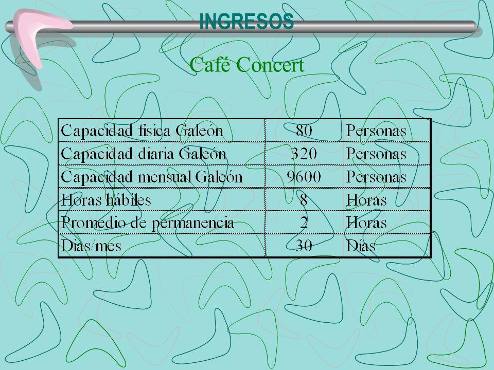 INGRESOS Café Concert