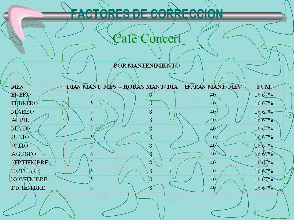 FACTORES DE CORRECCION Café Concert