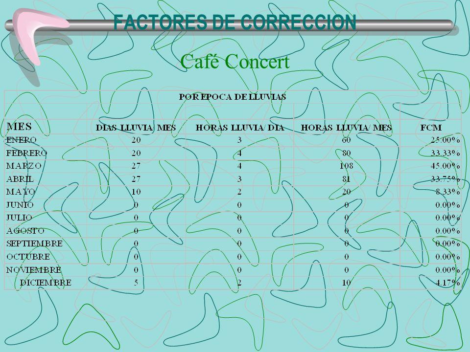 CAPACIDAD DE CARGA REAL Café Concert