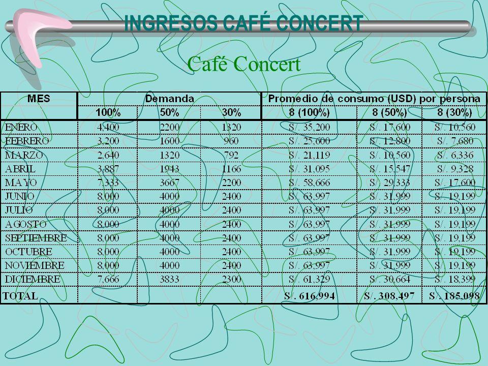 INGRESOS CAFÉ CONCERT Café Concert