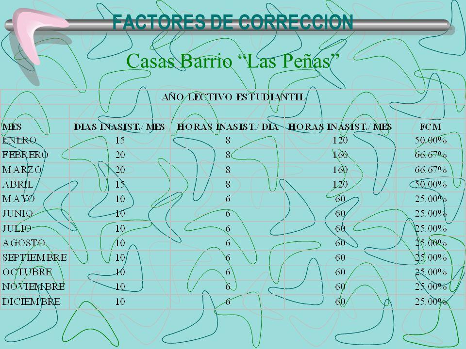 FACTORES DE CORRECCION Casas Barrio Las Peñas