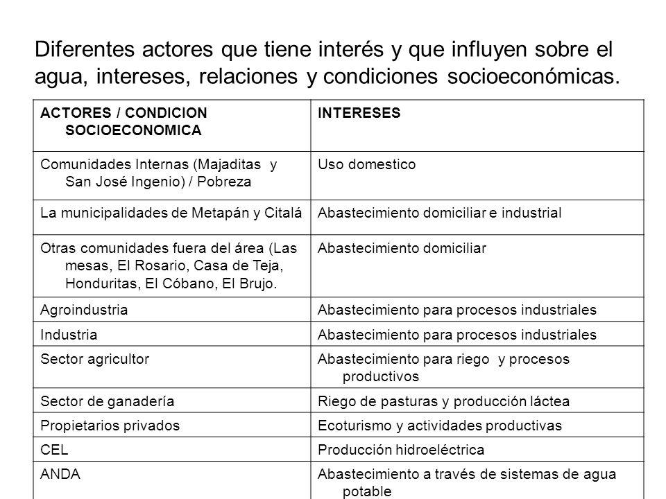 Diferentes actores que tiene interés y que influyen sobre el agua, intereses, relaciones y condiciones socioeconómicas. ACTORES / CONDICION SOCIOECONO