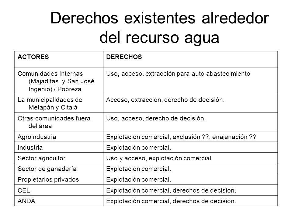 Derechos existentes alrededor del recurso agua ACTORESDERECHOS Comunidades Internas (Majaditas y San José Ingenio) / Pobreza Uso, acceso, extracción p