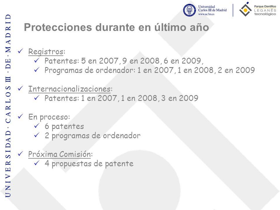 Protecciones durante en último año Registros: Patentes: 5 en 2007, 9 en 2008, 6 en 2009, Programas de ordenador: 1 en 2007, 1 en 2008, 2 en 2009 Inter