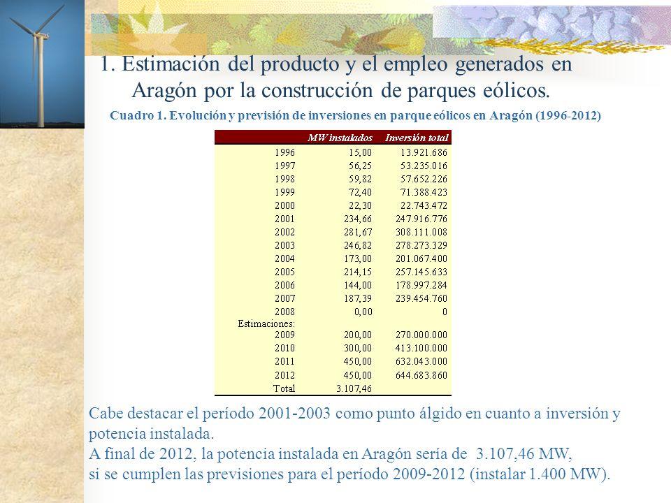 1. Estimación del producto y el empleo generados en Aragón por la construcción de parques eólicos. Cuadro 1. Evolución y previsión de inversiones en p