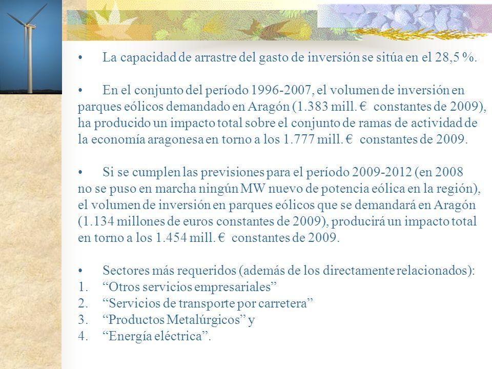 La capacidad de arrastre del gasto de inversión se sitúa en el 28,5 %. En el conjunto del período 1996-2007, el volumen de inversión en parques eólico