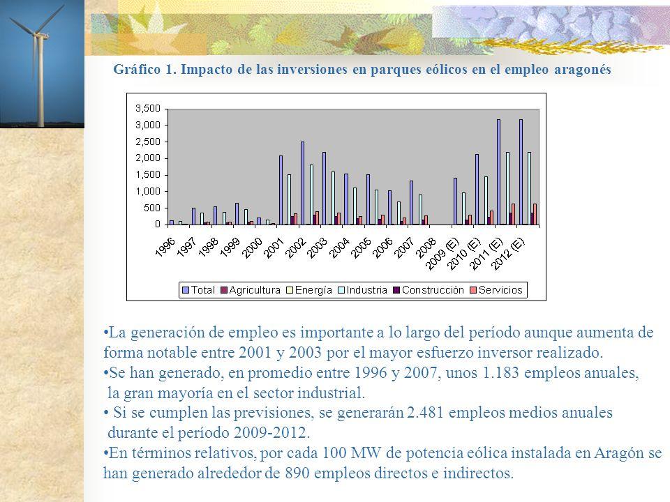 Gráfico 1. Impacto de las inversiones en parques eólicos en el empleo aragonés La generación de empleo es importante a lo largo del período aunque aum