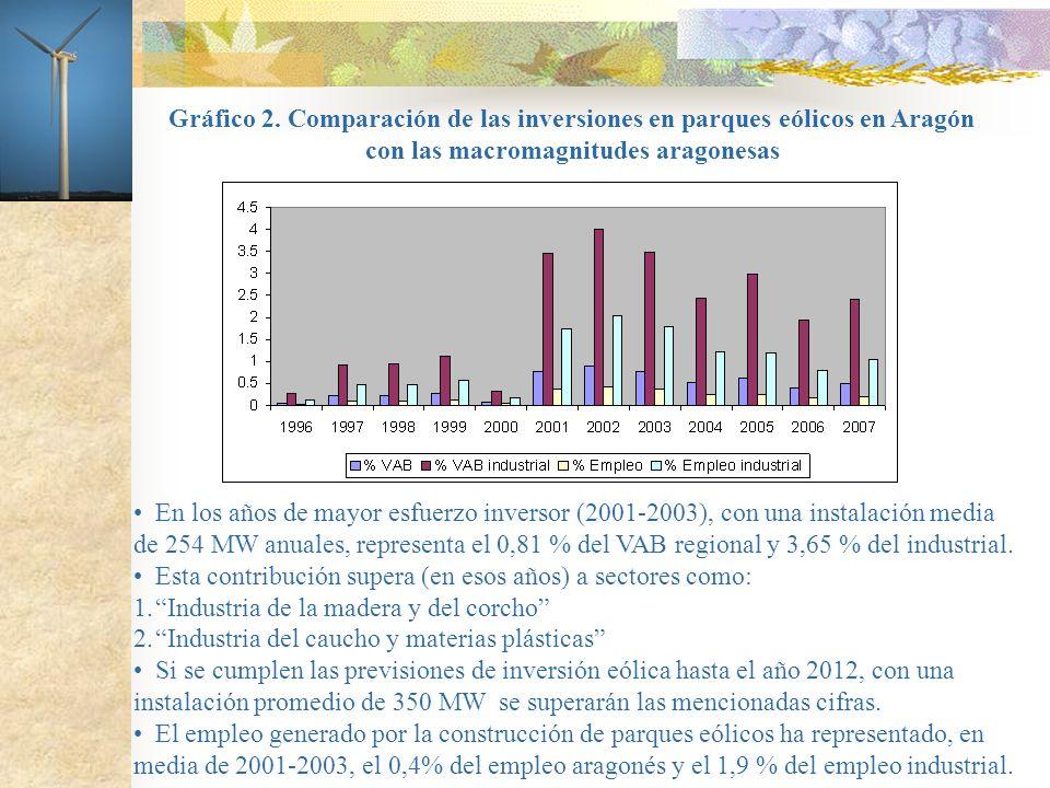 Gráfico 2. Comparación de las inversiones en parques eólicos en Aragón con las macromagnitudes aragonesas En los años de mayor esfuerzo inversor (2001
