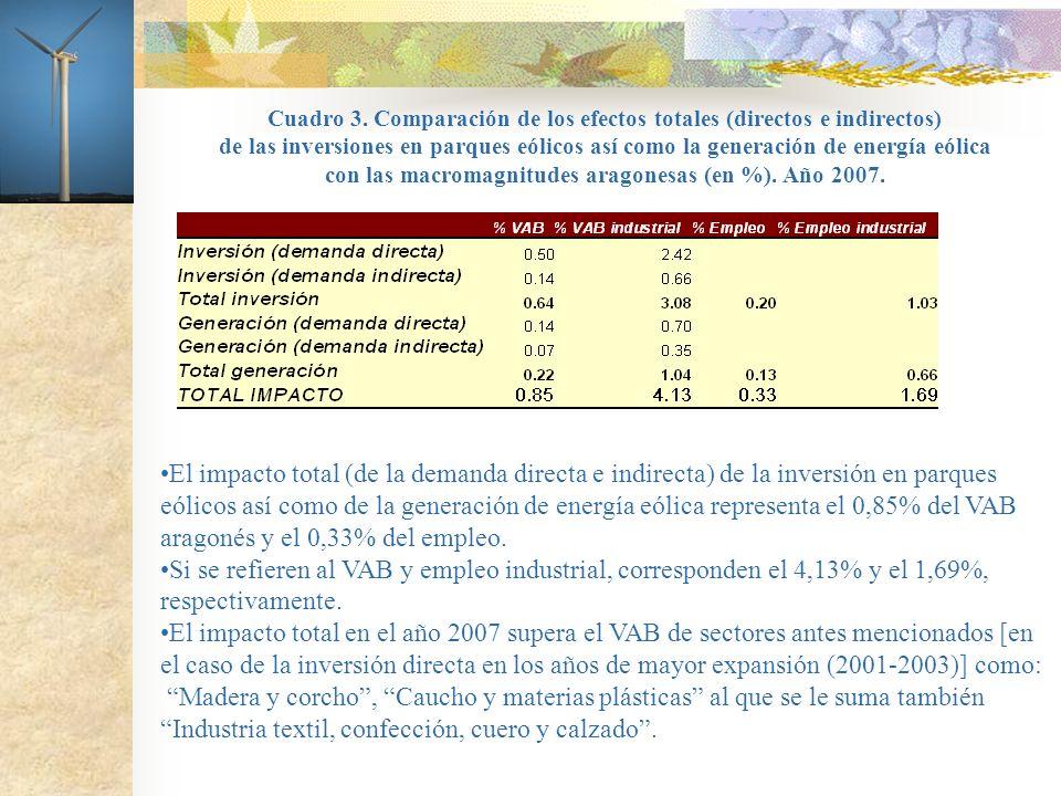 Cuadro 3. Comparación de los efectos totales (directos e indirectos) de las inversiones en parques eólicos así como la generación de energía eólica co