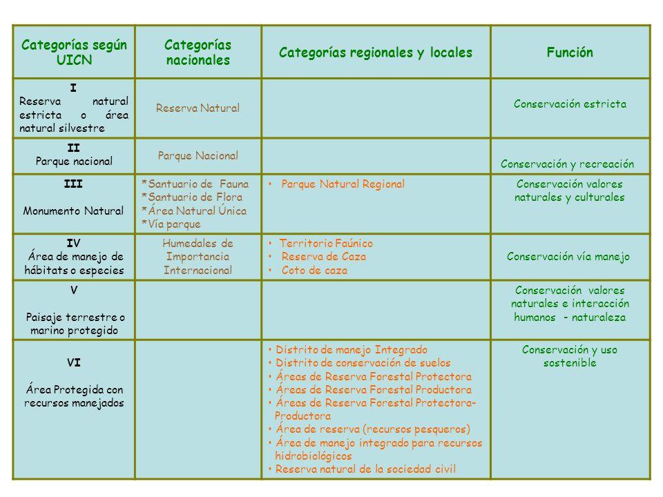 Categorías según UICN Categorías nacionales Categorías regionales y localesFunción I Reserva natural estricta o área natural silvestre Reserva Natural
