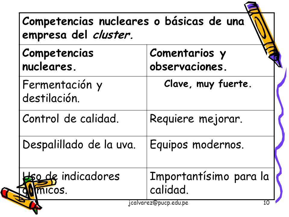 jcalvarez@pucp.edu.pe10 Competencias nucleares o básicas de una empresa del cluster.